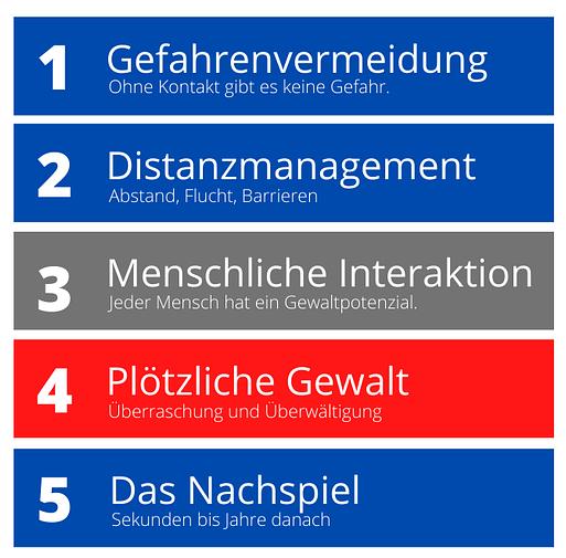 Es gibt fünf Phasen für Selbstschutzsituationen: Gefahrenvermeidung, Distanzmanagement, menschliche Interaktion, plötzliche Gewalt und das Nachspiel. Alle müssen trainiert werden.