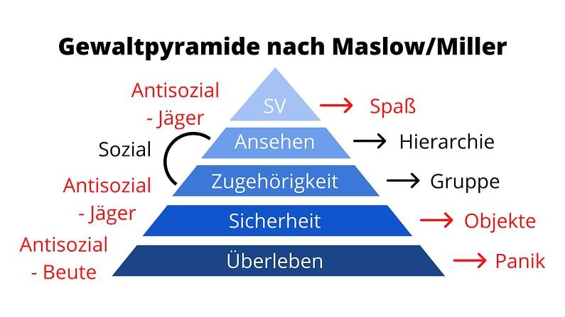 Gewaltpyramide nach Abraham Maslow und Rory Miller